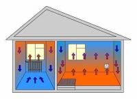 Инерционное электрическое водяное отопление