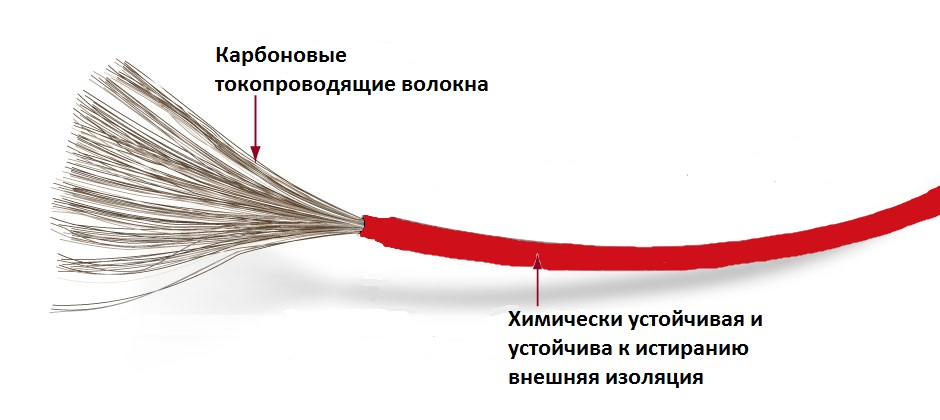 TermoFloor-Cable-big